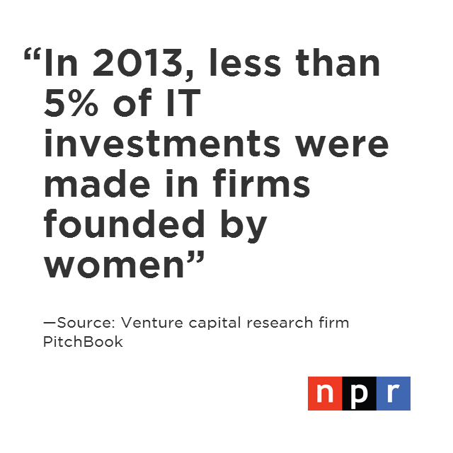 In 2014, women still represent a small fraction of entrepreneurs, investors, coders and engineers in America.
