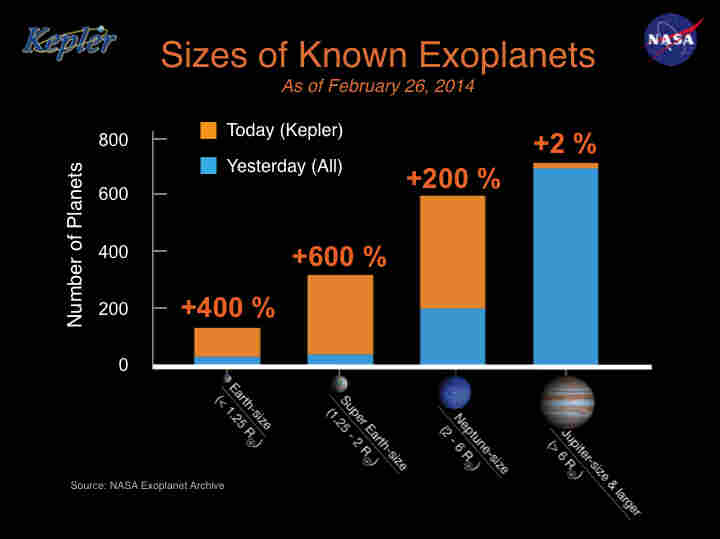 "A NASA graphic shows the number of known exoplanets by size.  The blue bars represents all the known exoplanets by size before Wednesday's ""Kepler Planet Bonanza"" announcement."