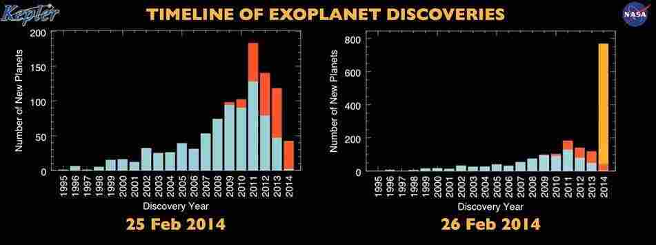 A graphic compares the number of discovered planets as of Tuesday and Wednesday. While the shapes of the two graphs are similar, the one at right has a much larger scale.