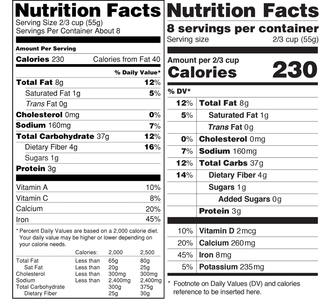 The proposed Nutrition Facts label on the right has a few subtle differences from the current label on the left including bolder calorie counts and added sugar info.
