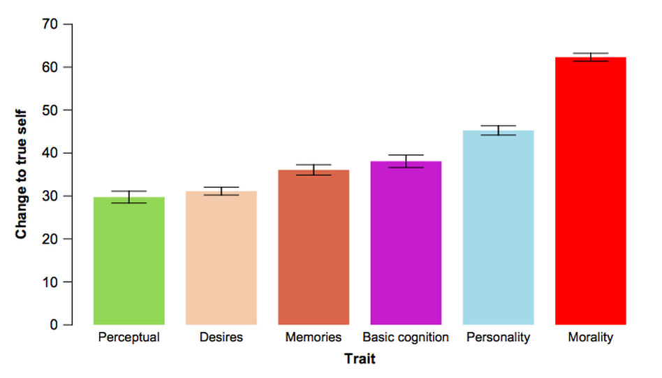 Average responses for how much a trait change of a given kind in an aging friend would alter the friend's identity, with higher scores indicating greater change. (Courtesy of Nina Strohminger and Shaun Nichols)