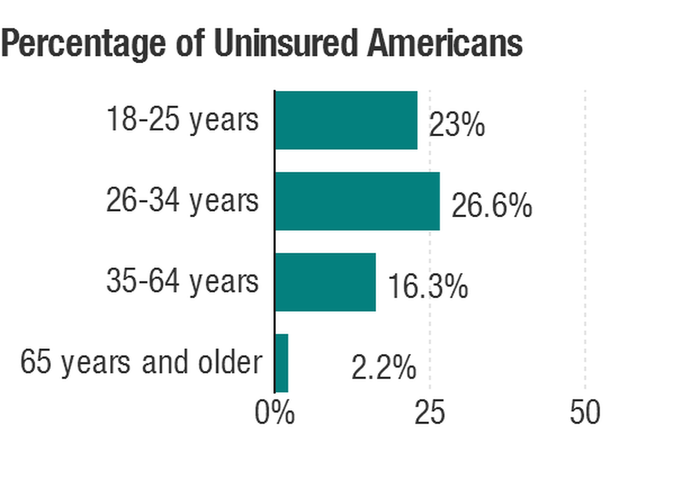 A survey taken in early 2014 finds that the uninsured rate has declined. But differences by age remain.