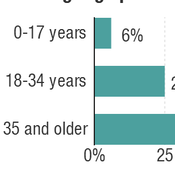 The proportion of sign-ups for health insurance by age group on the federal and state exchanges.