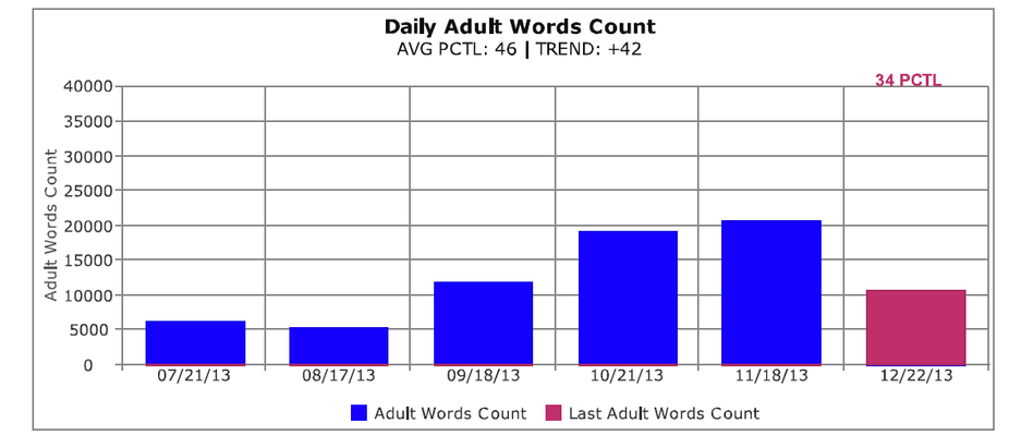A sample report from Providence Talks shows how much a parent talks a day.