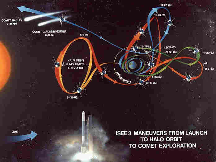 This is the sequence that took the satellite from its solar mission to its encounters with comets Giacobini-Zinner and Halley.
