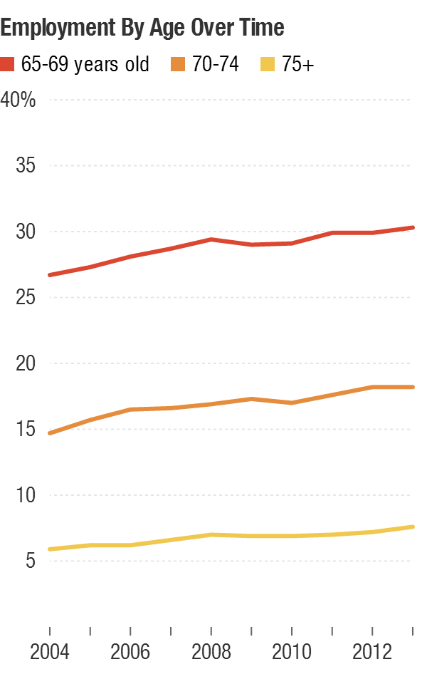 The percentage of the 65-and-older population still working.