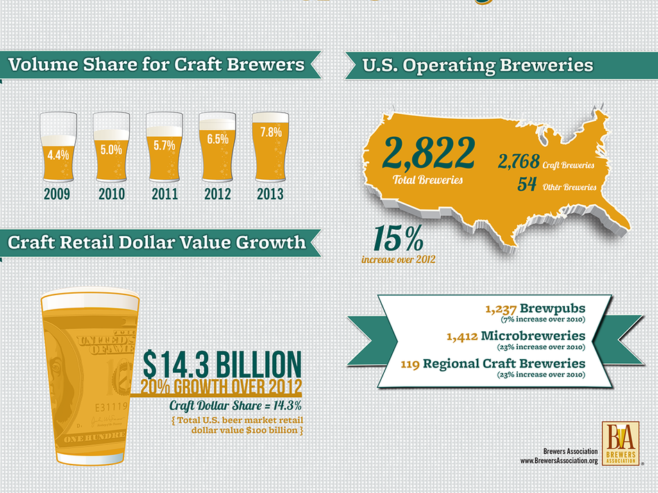 Battle of the Brews: Who Makes the Top 10 Beers in America?   TOPTEN