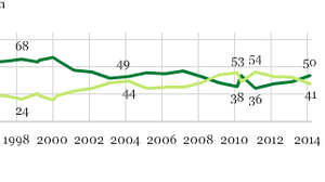 A chart showing American's opinions on the environment and the economy over the years.