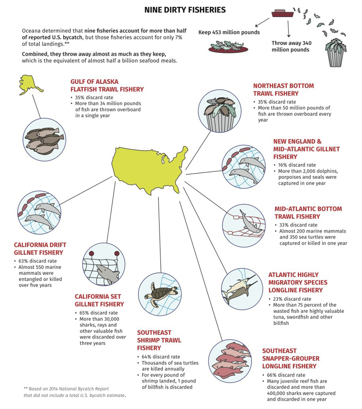 Why 500 Million U.S. Seafood Meals Get Dumped In The Sea