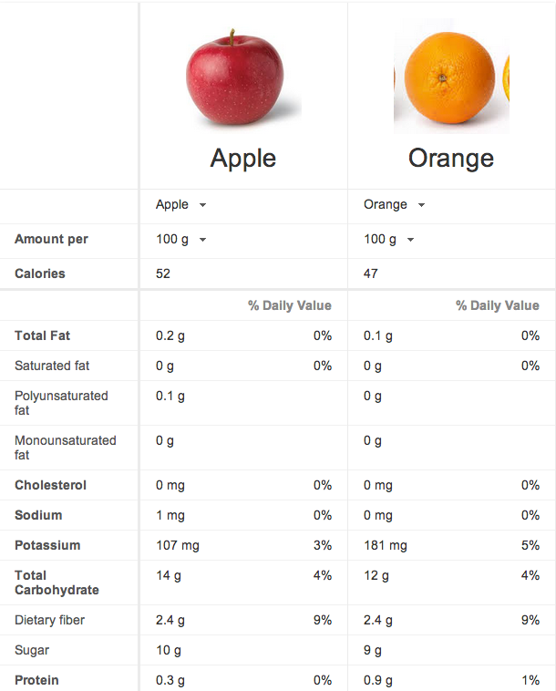 Apples Vs Oranges Google Tool Offers Ultimate Nutrition Smackdown The Salt Npr