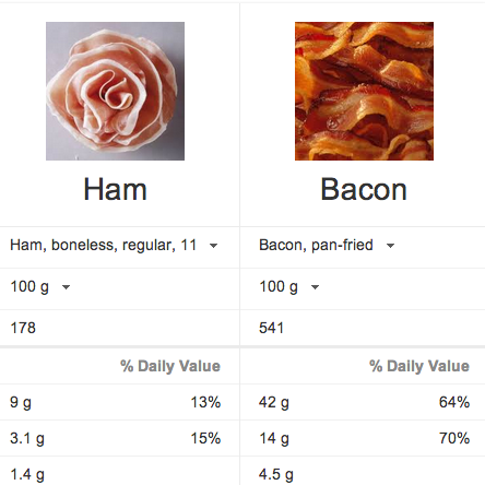 Comparing ham to bacon