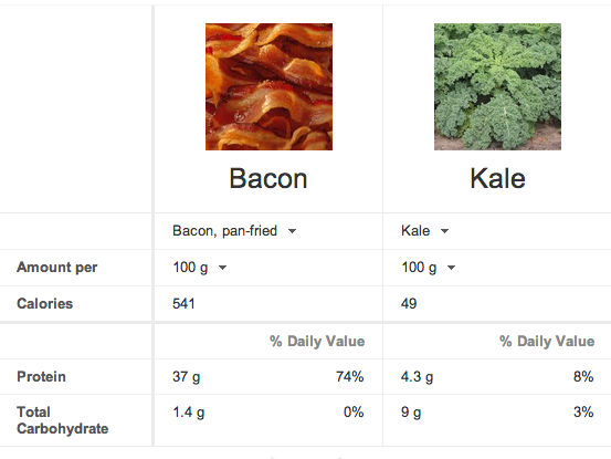 Compare Bacon to Kale