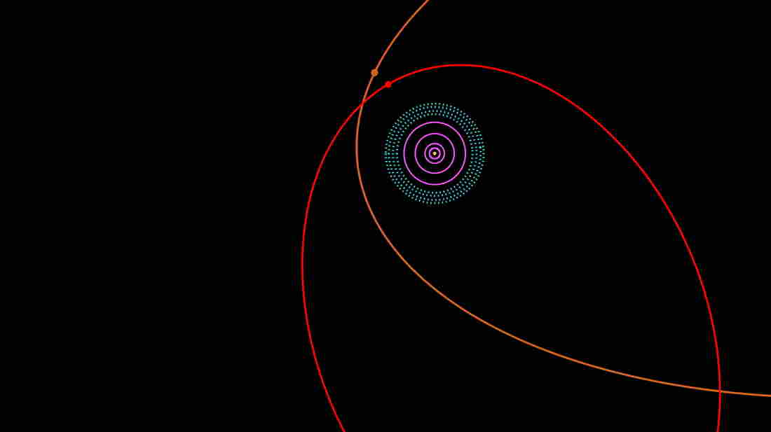 This diagram for the outer solar system shows the orbits of Sedna (in orange) and 2012 VP113 (in red). The sun and terrestrial planets are at the center, surrounded by the orbits (in purple) of the four giant planets — Jupiter, Saturn, Uranus and Neptune. The Kuiper belt, which includes Pluto, is shown by the dotted light blue region.