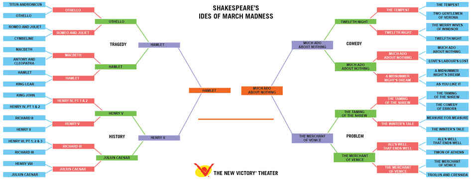 The New Victory Theater's Shakespeare championship bracket pits Hamlet against Much Ado About Nothing in the final.