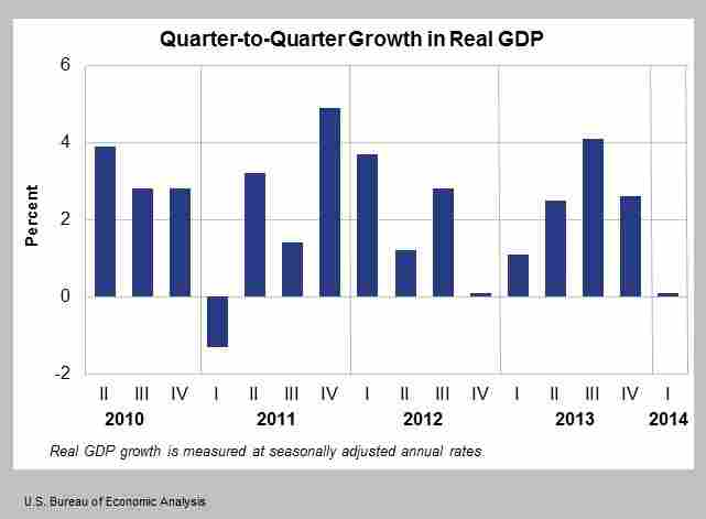 Real GDP adjusted for seasonal factors.