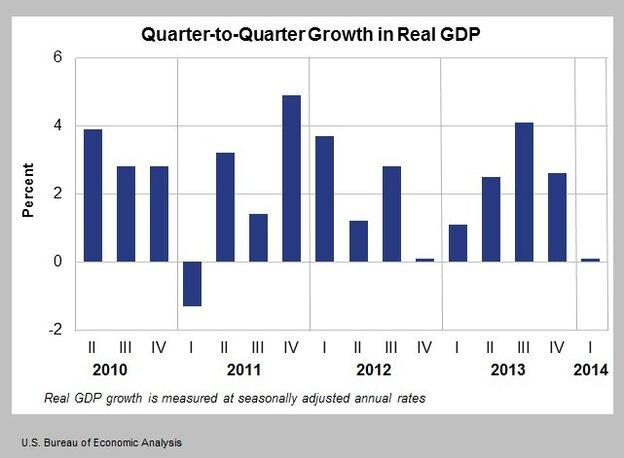 Real GDP adjusted for seasonal factors.