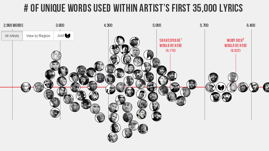 Yeezy Or The Bard: Who's The Best Wordsmith In Hip-Hop? : NPR