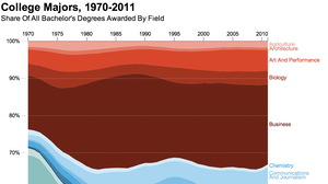 What's Your Major? 4 Decades Of College Degrees, In 1 Graph