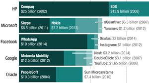 Big Deals: We Charted Billion-Dollar Tech Buyouts Since 2002