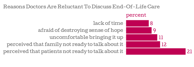 Top reasons that healthcare providers hesitated to discuss end-of-life care with heart failure patients.