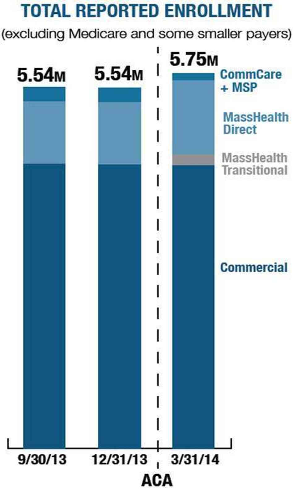 From December 2013 to March 2014, the public and private health insurance groups in Massachusetts reported an overall increase in health insurance enrollment by more than 215,000 people. Enrollment in private plans essentially held steady, as enrollment in the state's public plans expanded.