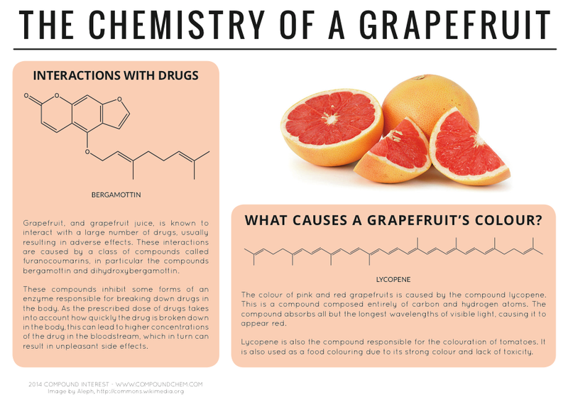 Chemist with visual flair answers burning food science questions chemistry of a grapefruit urtaz Images