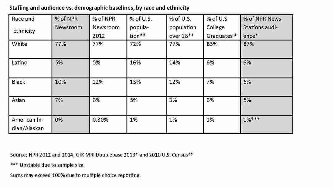 Staffing and audience vs. demographic baselines, by race and ethnicity