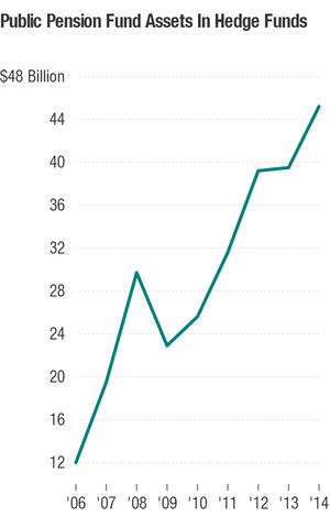 In recent years, public pension funds have been dramatically increa