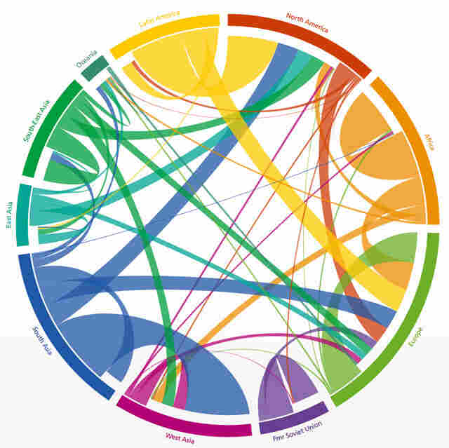 Migration patterns of people around the world from 1990 to 2010. Physicists in Vienna, Austria, created the graphic based on U.N. census data.