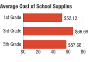 This chart shows the average cost of school supplies, compiled from 9 different schools around the nation. It's meant to be a snapshot, not a comprehensive list.
