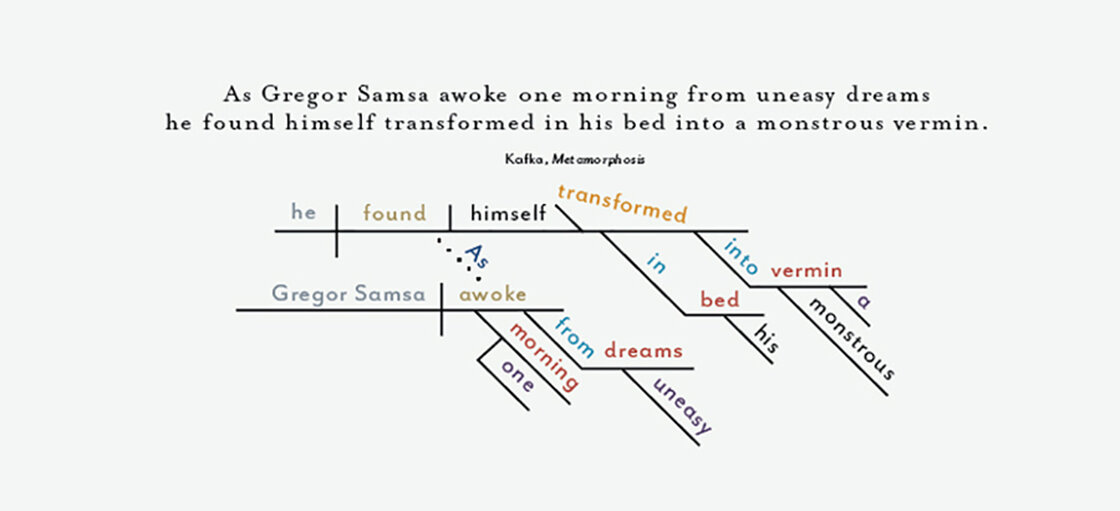 The design firm Pop Chart Lab has taken the first lines of famous novels and diagrammed those sentences. This one shows the opening of Franz Kafka's Metamorphosis.