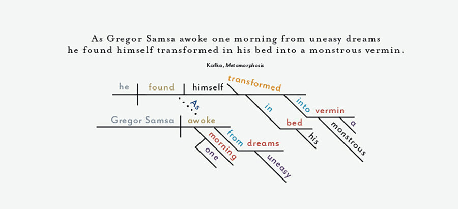 A picture of language the fading art of diagramming sentences npr a picture of language the fading art of diagramming sentences ccuart Choice Image