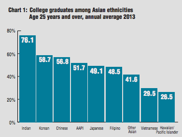 "According to the report, ""53.4 percent of Asians over the age of 25 have a bachelor's degree or higher."""