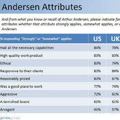 """Prime Group, which conducted the poll of financial professionals, found that 83 percent of U.S. respondents associated Arthur Andersen with the word """"ethical."""""""