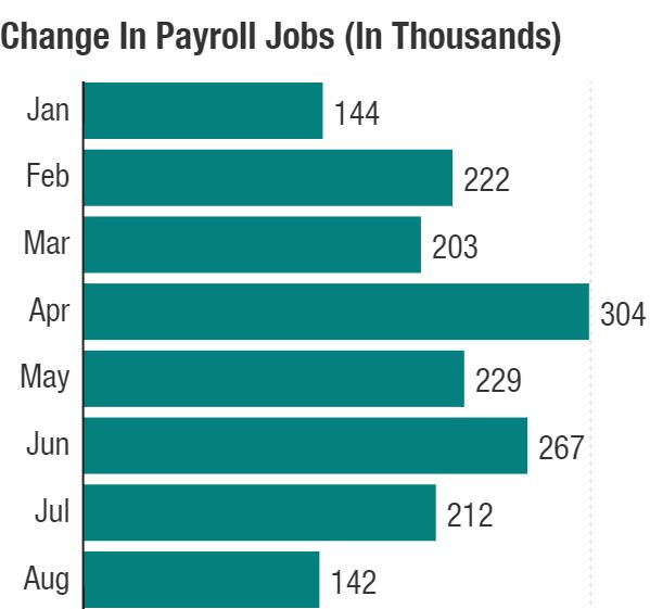 Payroll jobs