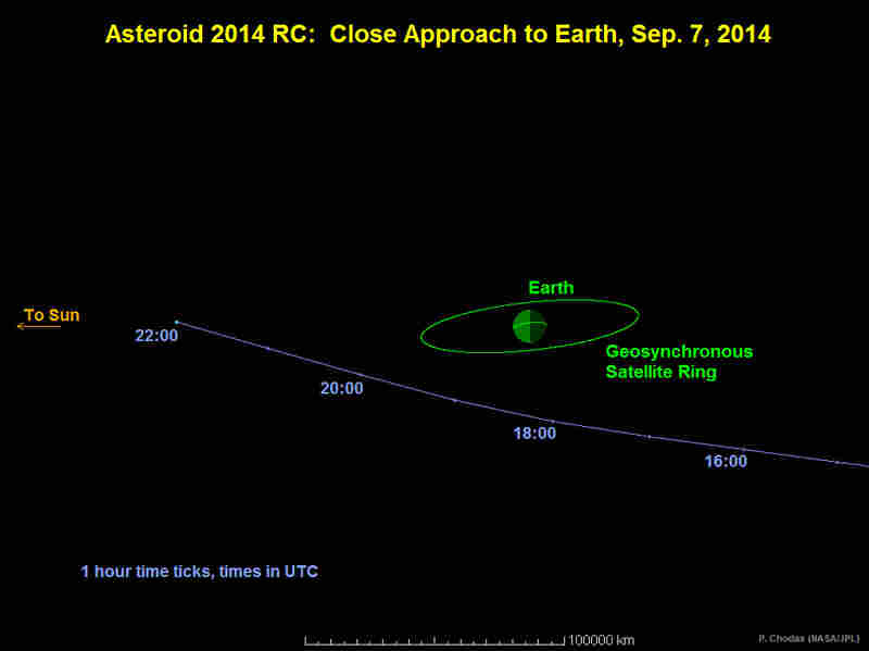 This graphic depicts asteroid 2014RC's route past Earth on Sunday.