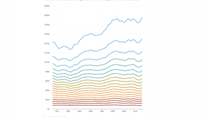 40 Years Of Income Inequality In America, In Graphs