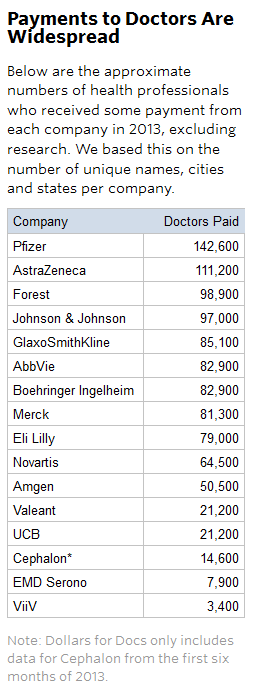 Drug company payments to doctors are widespread.