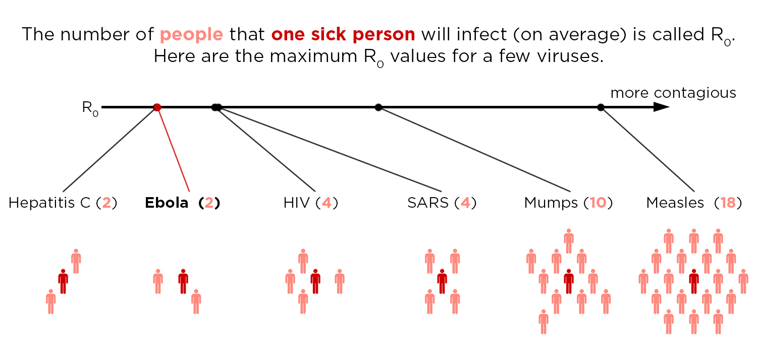 No, Seriously, How Contagious Is Ebola?
