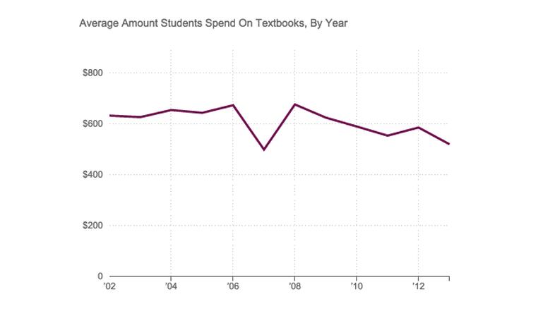 Average annual spending on textbooks.