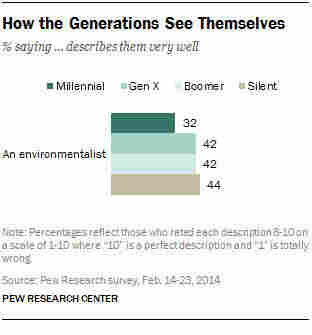 """Millennials are the least likely generation to identify with the term """"environmentalist."""""""