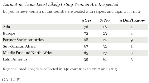 A Gallup survey found that respect for women was strongest in Asia and Europe, and weakest in the Middle East, North Africa, and Latin America.