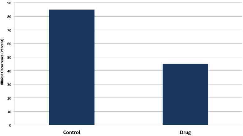 When people see charts like this, they think the drug is more effective than if they just read about the data, a study finds.