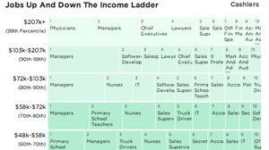 Jobs up and down the income ladder.