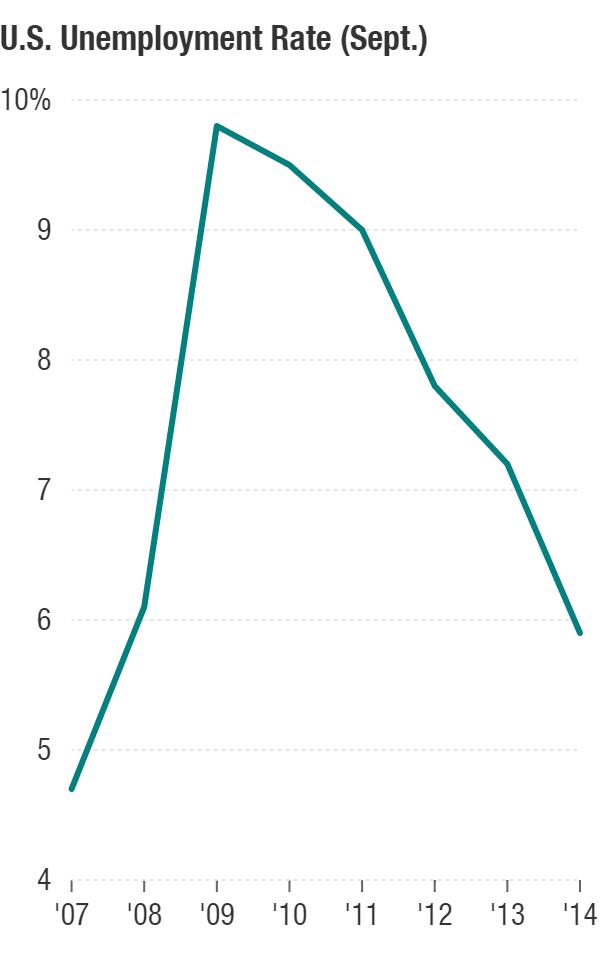 U.S. Unemployment Rate (Sept.)