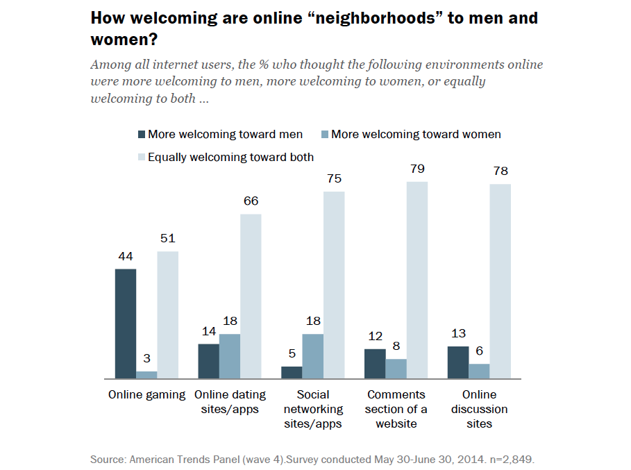"Chart showing how welcoming different online ""neighborhoods"" are to men and women."