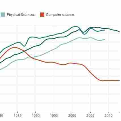 Source: National Science Foundation, American Bar Association, American Association of Medical Colleges Credit: Quoctrung Bui/NPR