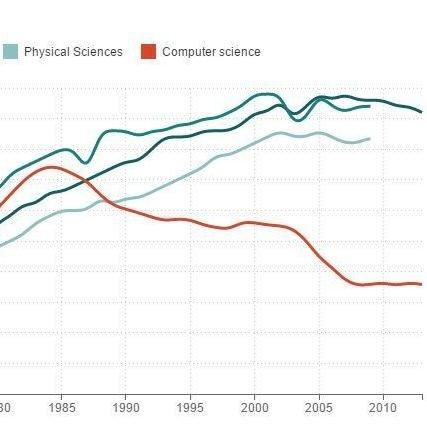 When Women Stopped Coding : Planet Money : NPR