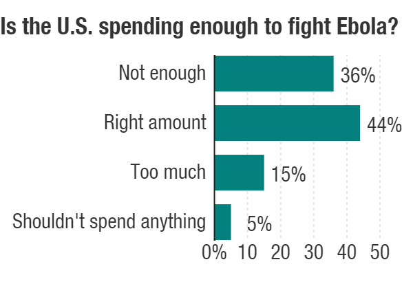 A poll of Americans found almost all are aware of Ebola and that a majority are concerned about its spread to the U.S.