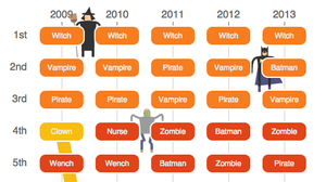 Witches, Vampires And Pirates: 5 Years Of America's Most Popular Costumes